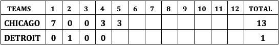 Chapter One Scoreboard